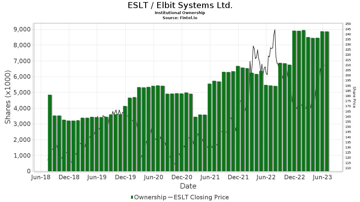 ESLT / Elbit Systems Ltd. Institutional Ownership