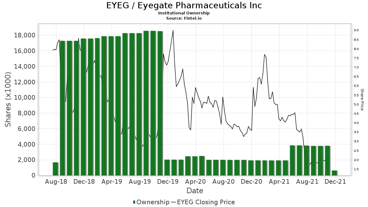 EYEG / Eyegate Pharmaceuticals Inc. Institutional Ownership