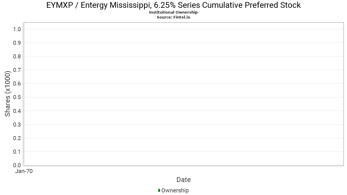 Eymxp Entergy Mississippi 625 Series Cumulative Preferred Stock