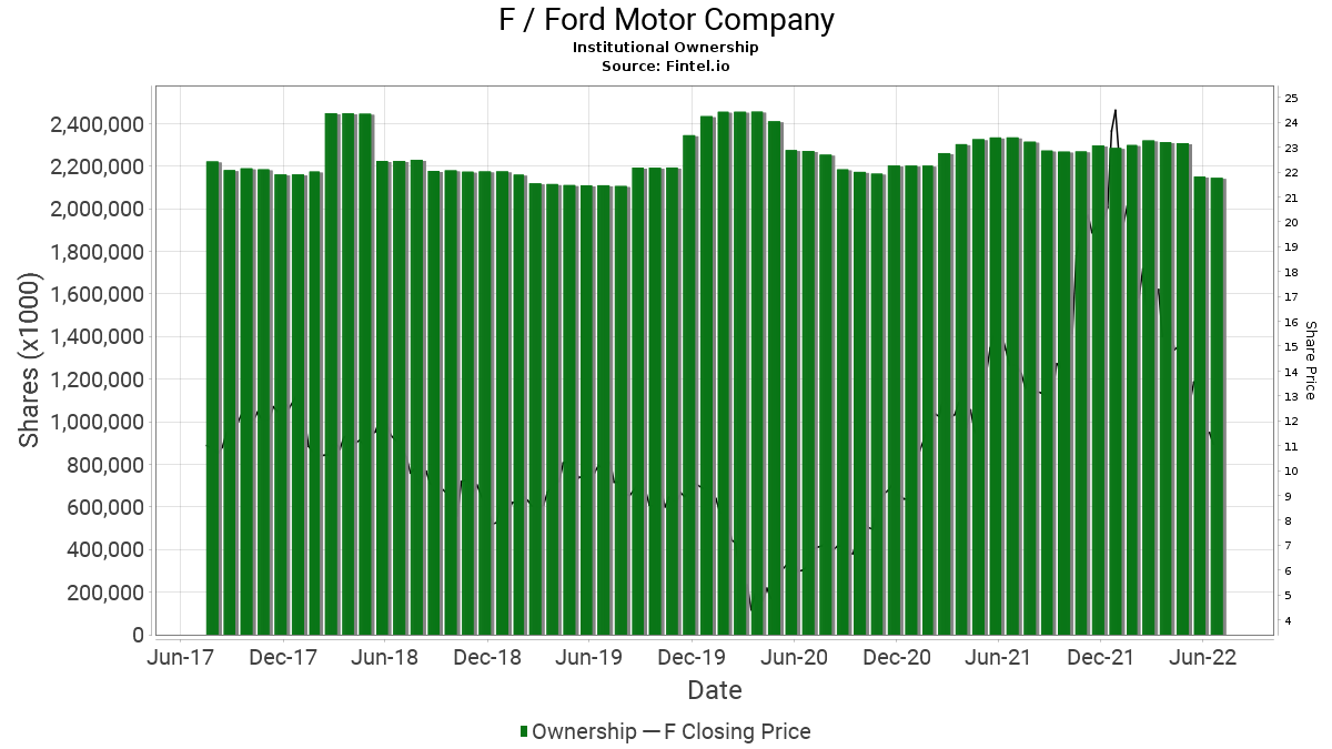 F / Ford Motor Co. Institutional Ownership