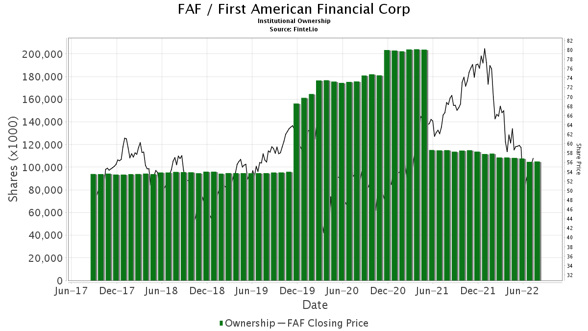 FAF / First American Financial Corp. (The) Institutional Ownership