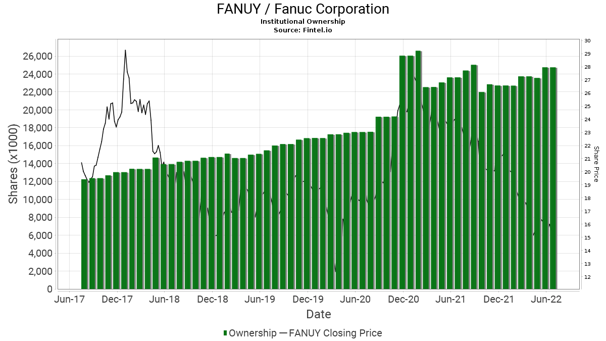 FANUY Institutional Ownership - Fanuc Corporation Stock