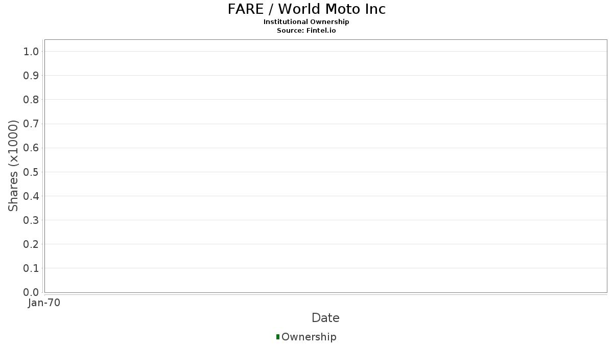 FARE / World Moto, Inc. Institutional Ownership