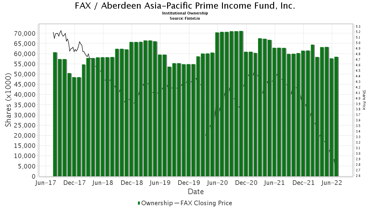 FAX / Aberdeen Asia-Pacific Prime Income Fund, Inc. Institutional Ownership