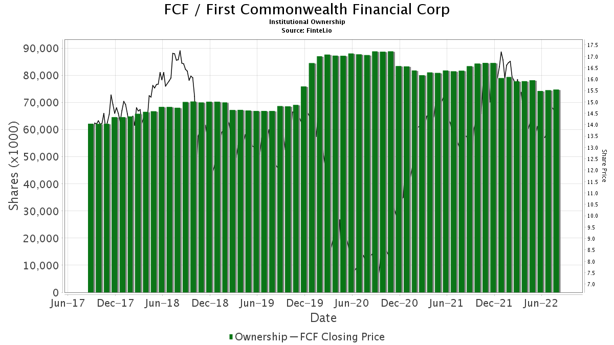 FCF / First Commonwealth Financial Corporation Institutional Ownership