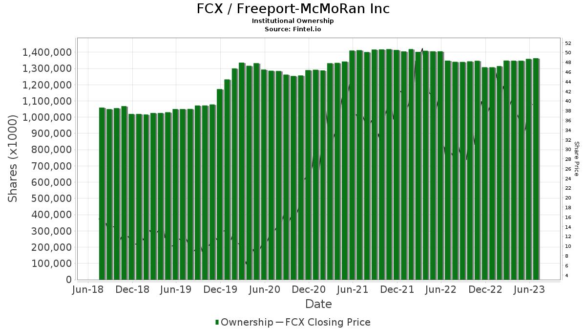 FCX / Freeport-McMoRan Inc. Institutional Ownership