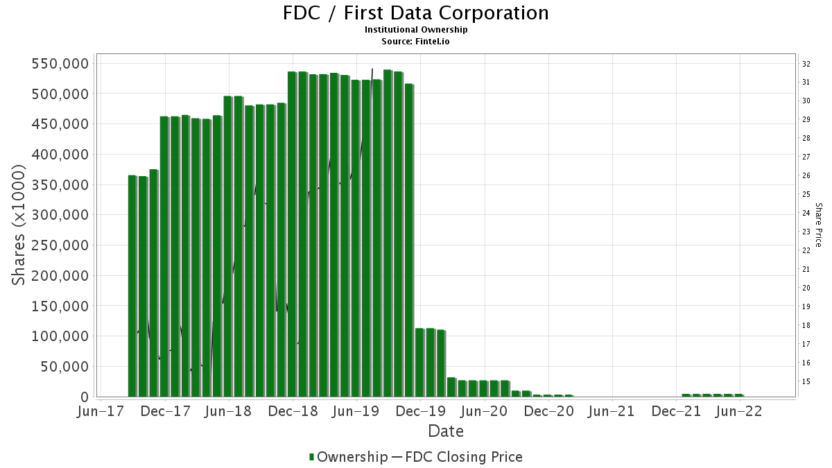 FDC / First Data Corporation Institutional Ownership
