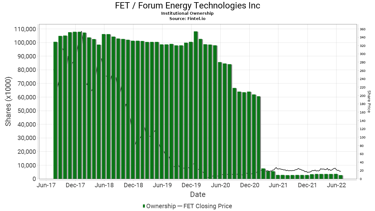 FET / Forum Energy Technologies, Inc. Institutional Ownership