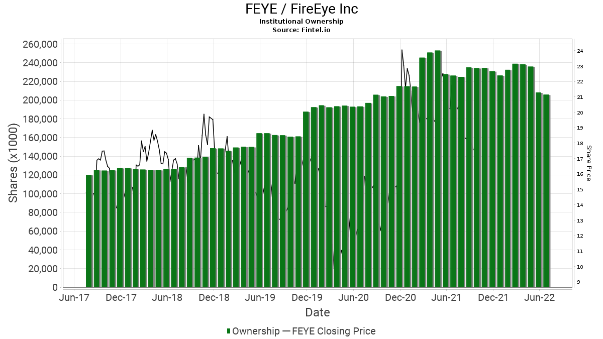 FEYE Institutional Ownership - FireEye, Inc  Stock