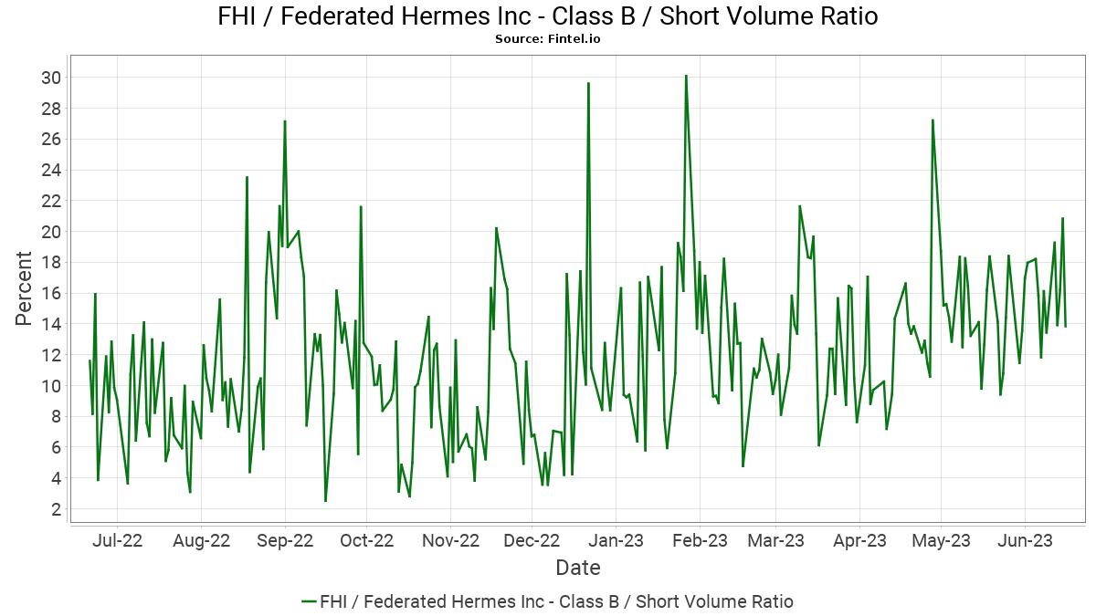 Fhi Short Interest Federated Hermes Inc
