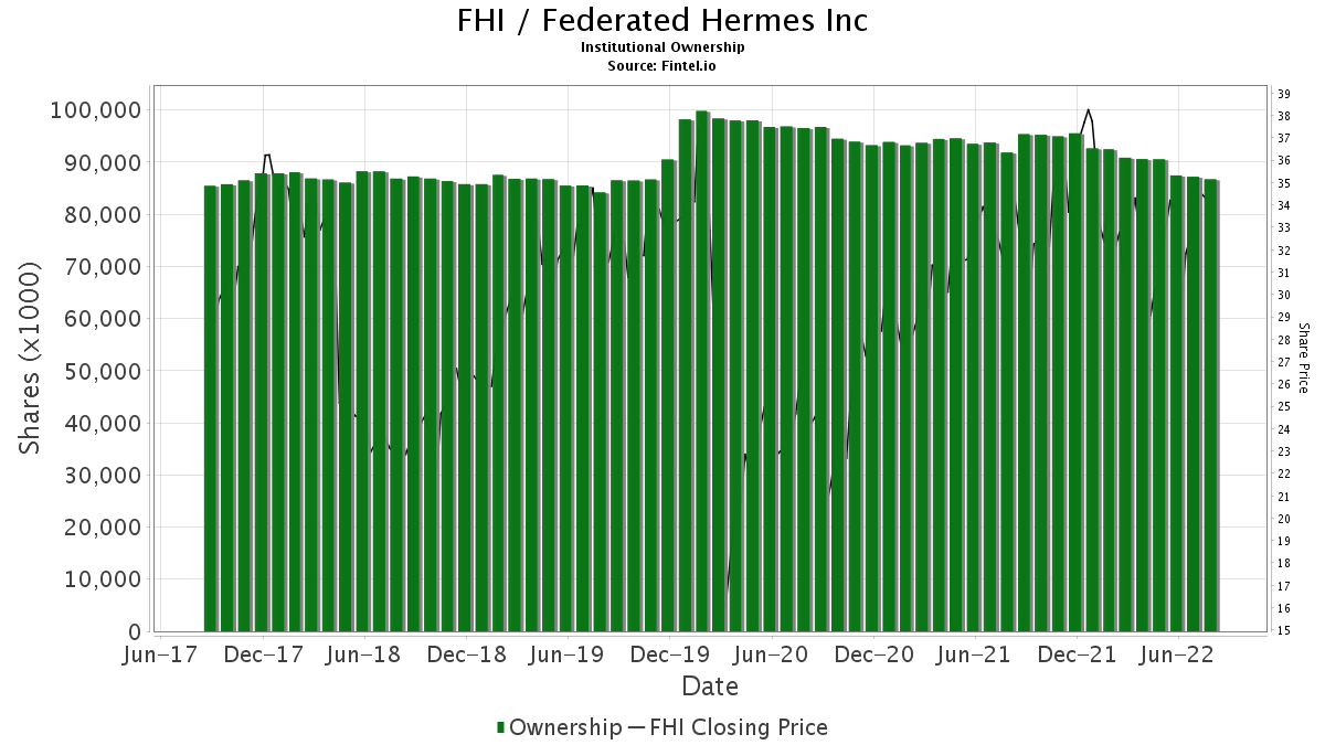 Fhi Institutional Ownership Federated Hermes Inc Stock