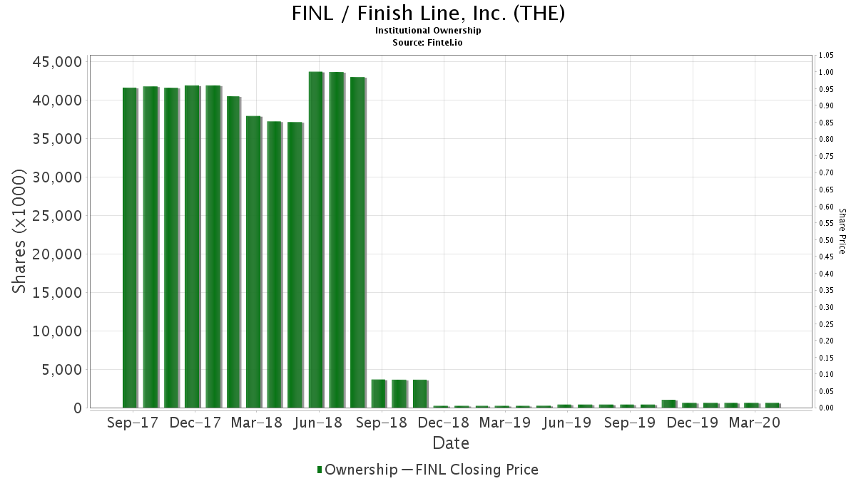 FINL / Finish Line, Inc. (THE) Institutional Ownership