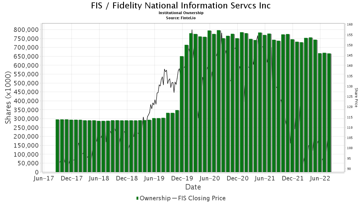 FIS Institutional Ownership - Fidelity National Information