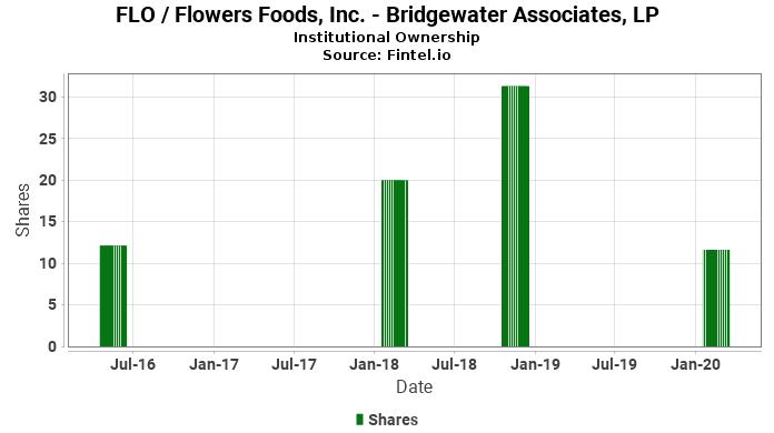 Bridgewater Associates, LP closes  position in FLO / Flowers Foods, Inc.