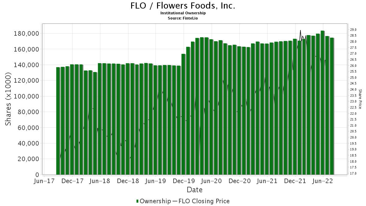 FLO / Flowers Foods, Inc. Institutional Ownership