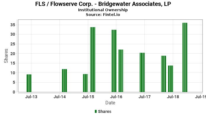Bridgewater Associates, LP reports 27.22% decrease in  ownership of FLS / Flowserve Corp.