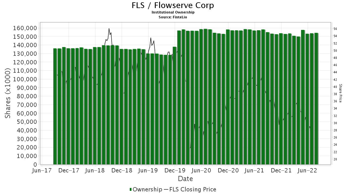FLS / Flowserve Corp. Institutional Ownership