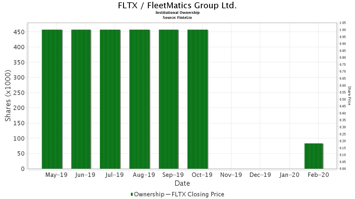 FLTX / FleetMatics Group Ltd. Institutional Ownership