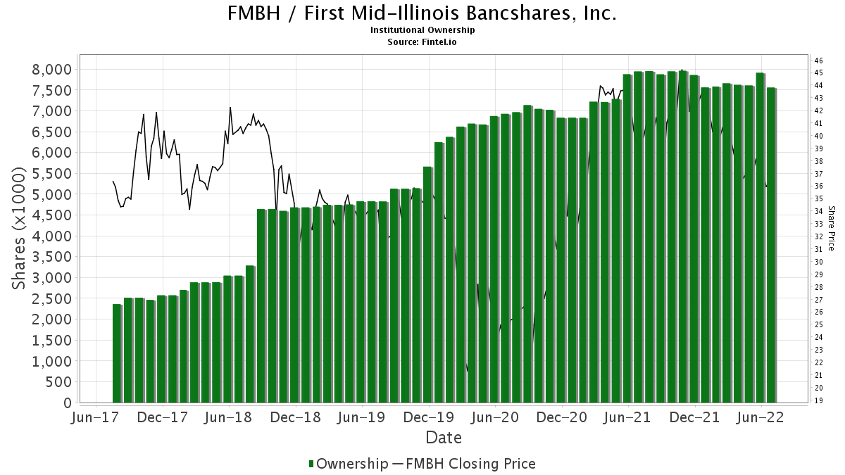 FMBH / First Mid-Illinois Bancshares, Inc. Institutional Ownership