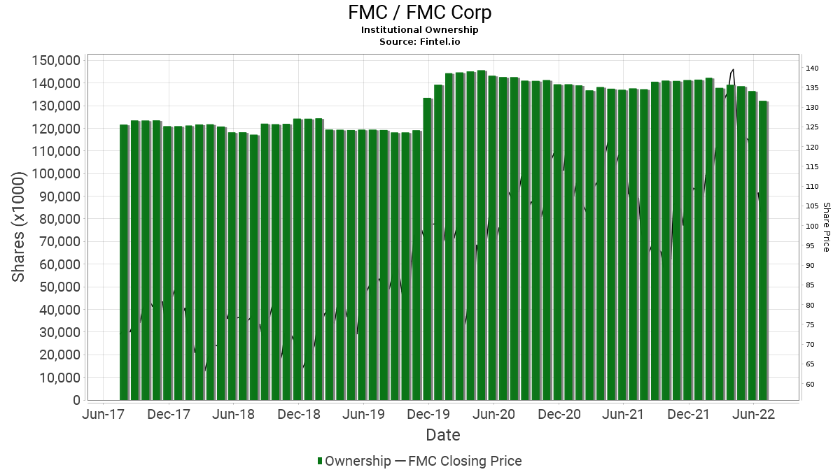 FMC / FMC Corp. Institutional Ownership