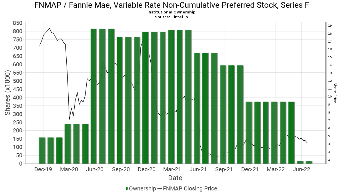 Fnmap Fannie Mae Variable Rate Non Cumulative Preferred Stock