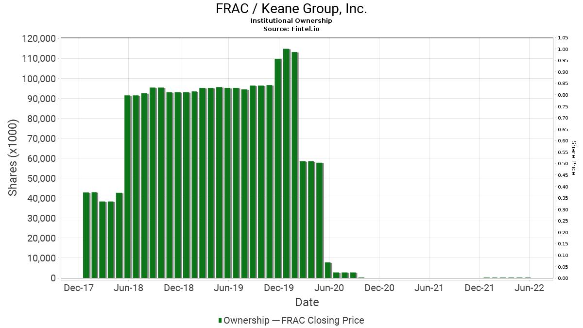 FRAC / Keane Group, Inc. Institutional Ownership