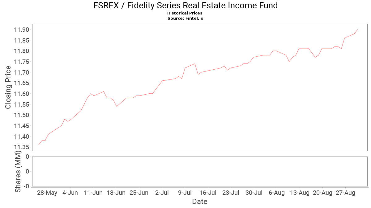 Fsrex Stock Price And News Fidelity Series Real Estate Income Fund Stock Price Quote And News Fintel Io