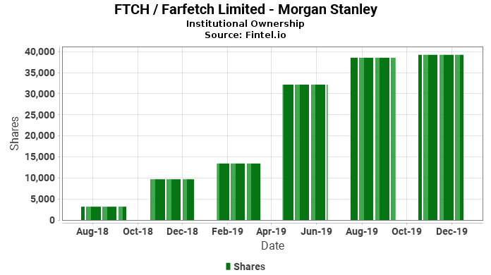 Morgan Stanley discloses 10 10% ownership in FTCH / Farfetch