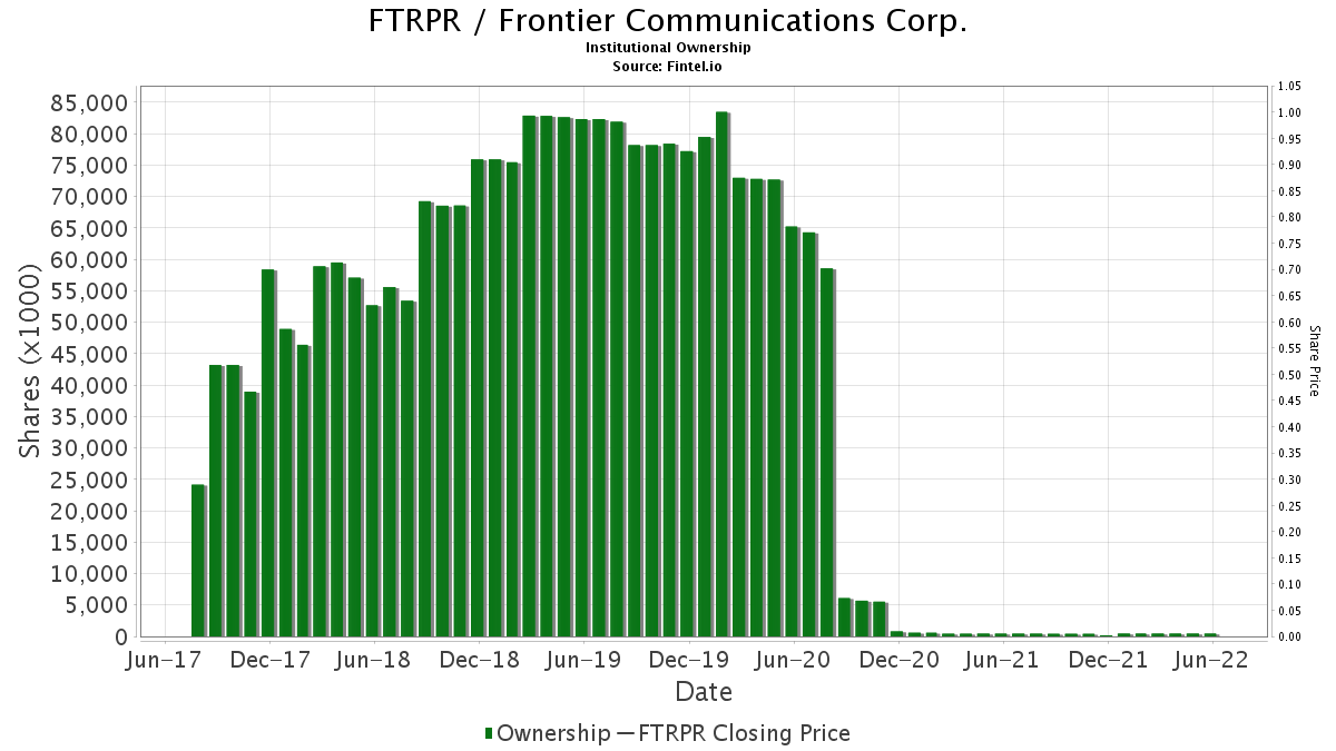 FTRPR / Frontier Communications Corp. Institutional Ownership