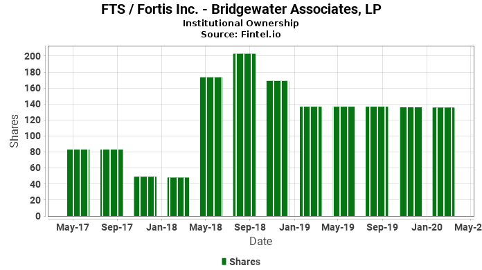 Bridgewater Associates, LP reports 262.03% increase in  ownership of FTS / Fortis Inc.