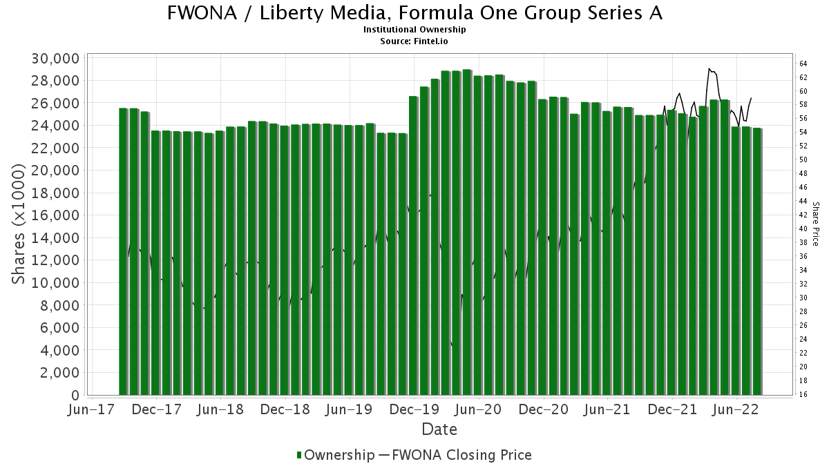 FWONA / Liberty Media, Formula One Group Series A Institutional Ownership