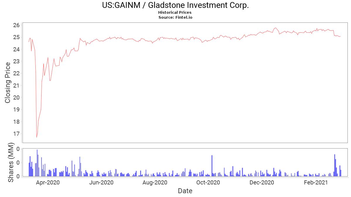 Gladstone investment corporatio quote investment certification form