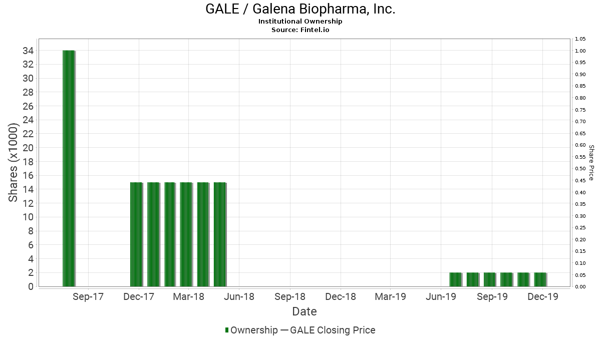 GALE / Galena Biopharma, Inc. Institutional Ownership