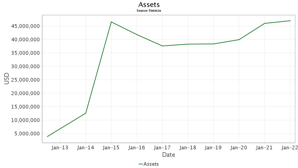 GBCS / Global Healthcare REIT, Inc. Short Interest