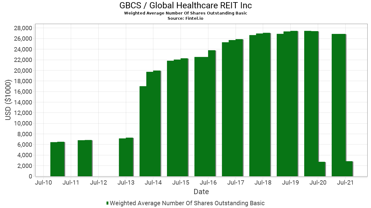 GBCS / Global Healthcare REIT, Inc. Weighted Average Number Of Shares Outstanding Basic