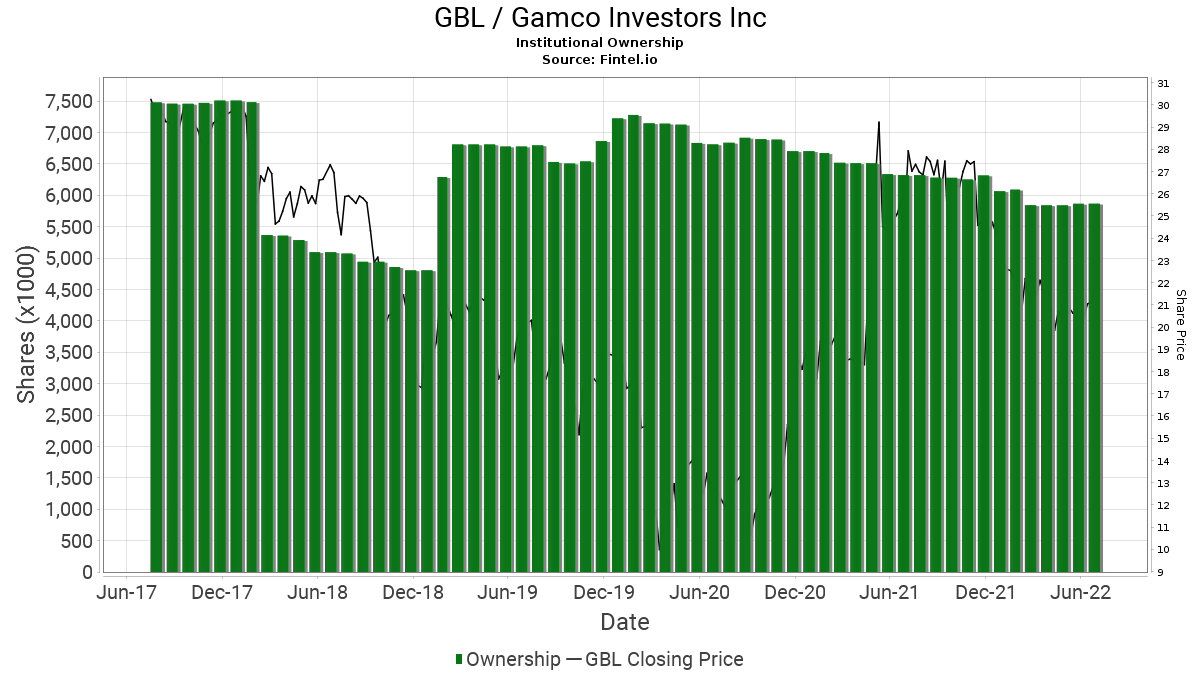 GBL / GAMCO Investors, Inc. Institutional Ownership