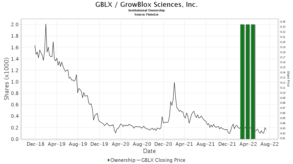 Gblx Growblox Sciences Inc Stock Institutional Ownership And