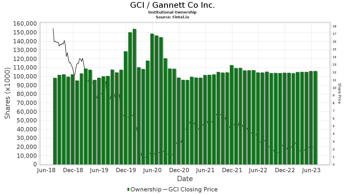 GCI / Gannett Co., Inc. Institutional Ownership