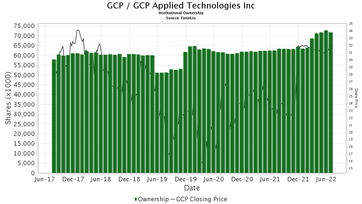 GCP / GCP Applied Technologies Inc. Institutional Ownership