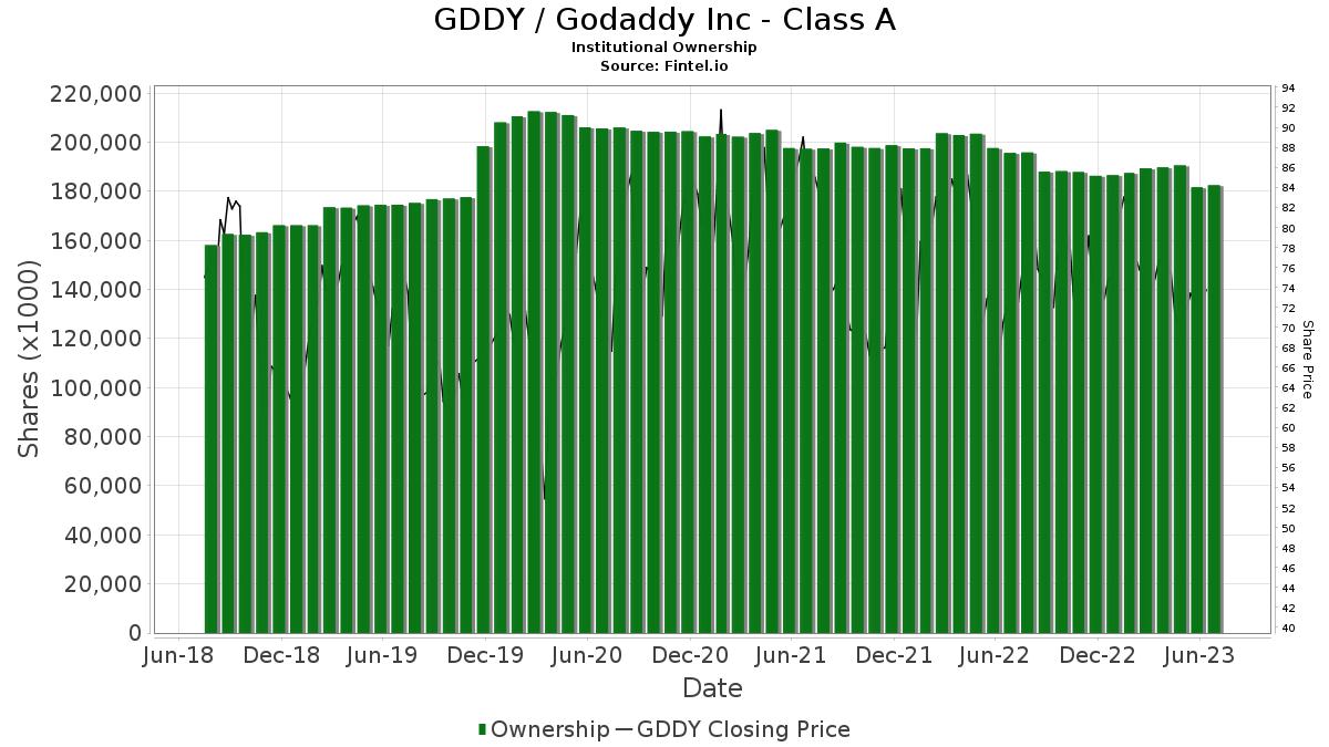 GDDY Institutional Ownership - GoDaddy Inc  Stock