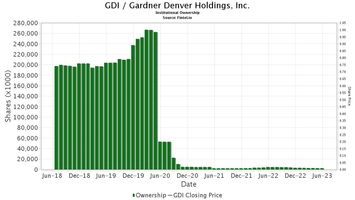GDI Institutional Ownership - Gardner Denver Holdings, Inc