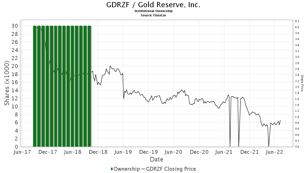 GDRZF / Gold Reserve, Inc. Institutional Ownership