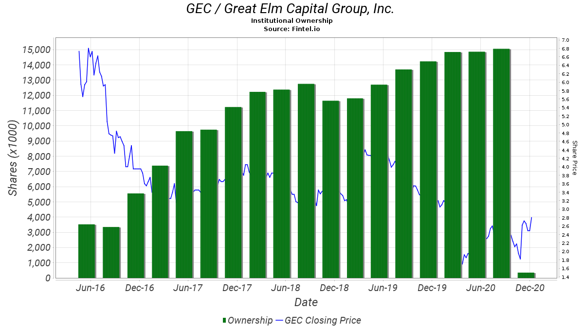 GEC / Great Elm Capital Group, Inc.  Institutional Ownership