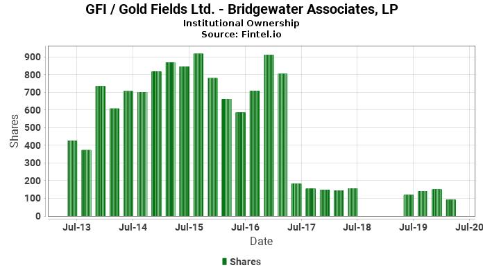 Bridgewater Associates, LP reports 7.96% increase in  ownership of GFI / Gold Fields Ltd.