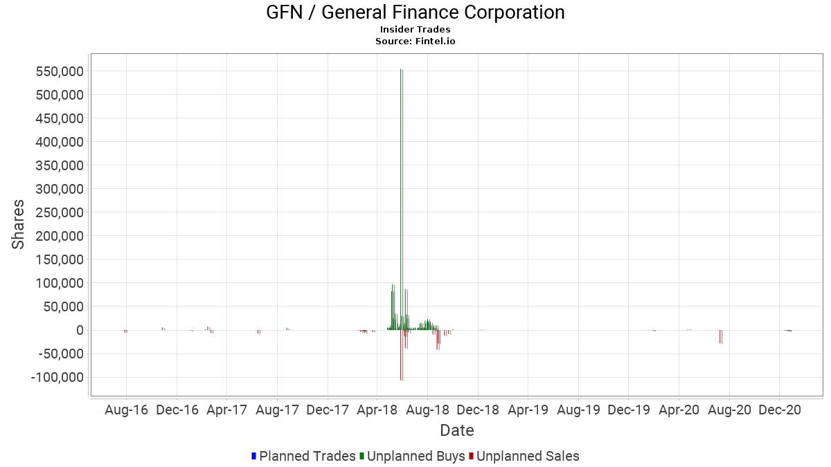 GFN / General Finance Corp. Insider Trades