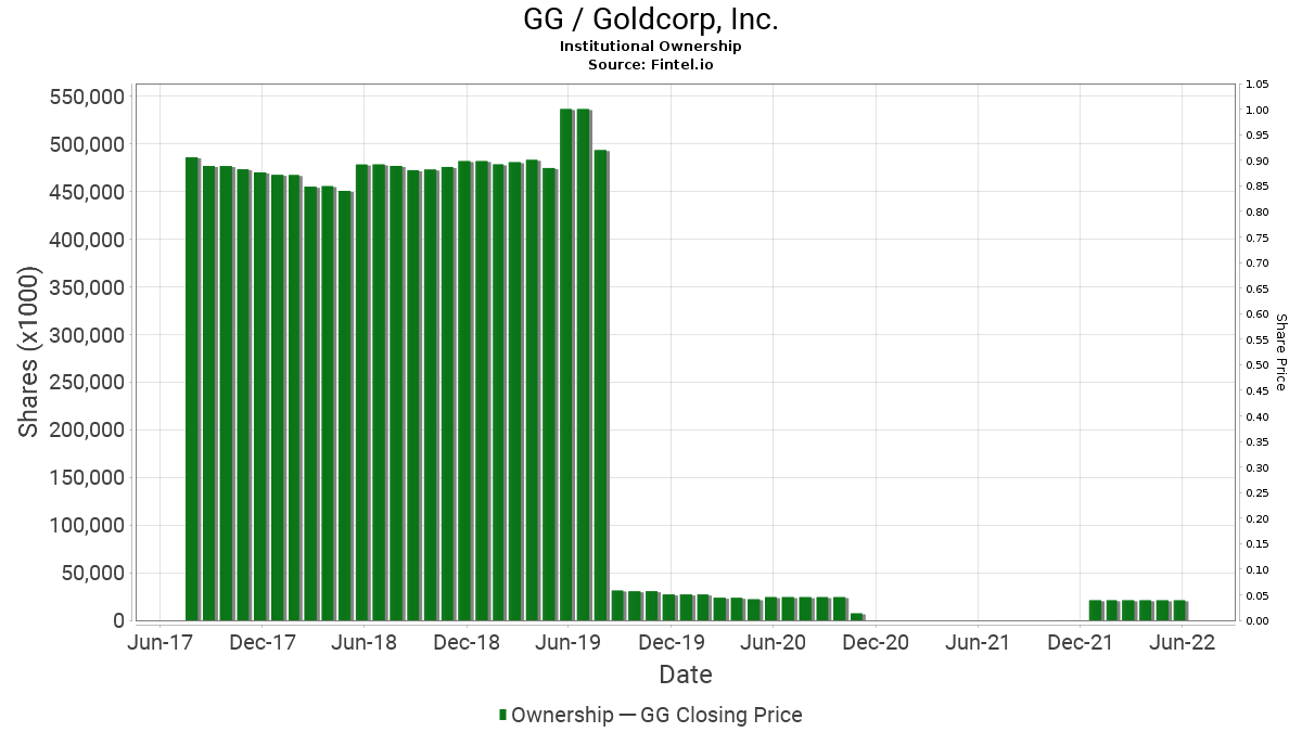 GG / Goldcorp, Inc. Institutional Ownership