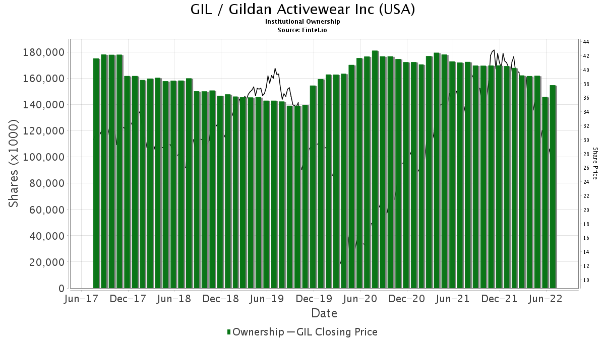 GIL / Gildan Activewear, Inc. Institutional Ownership