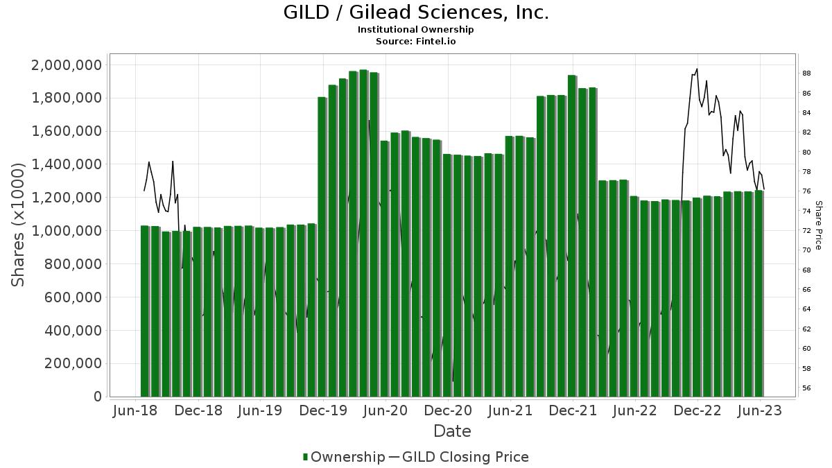 Gild Insutional Ownership Gilead