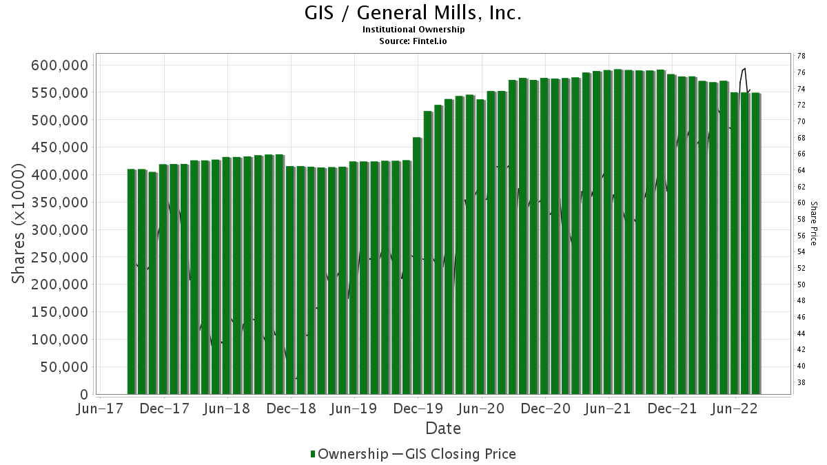 GIS / General Mills, Inc. Institutional Ownership