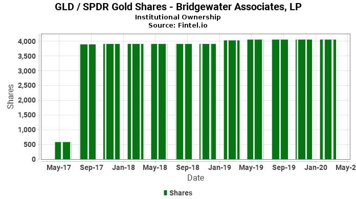 Bridgewater Associates, LP ownership in GLD / SPDR Gold Shares